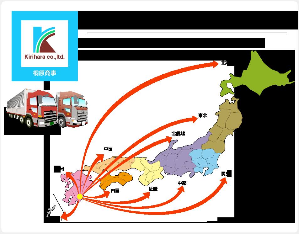 日本全国に繋がる物流ネットワーク ※ 全国どこへでも、迅速丁寧にお届け致します!